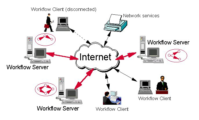 how does internet works Interview question for director in cambridge, mahow does the internet work.